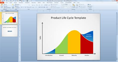 product life cycle powerpoint template powerpoint