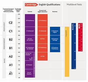 Cambridge English Scale Results Reporting
