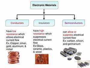 Resistivity of Various Materials - Study Material for IIT ...