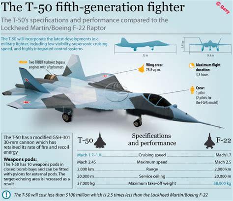 India's First Light Combat