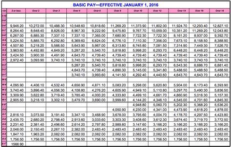 Va Disability Compensation Tables 2017