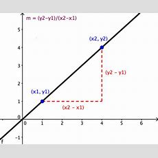 Slope, Gradient, And Slope Intercept  Wyzant Resources