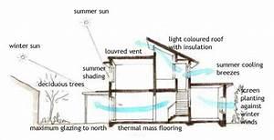 passive cooling diagram | Arq. Bioclimática | Pinterest ...