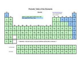 Periodic Table with Density