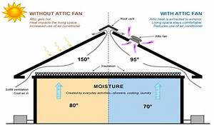 How Well Do Attic Fans Work