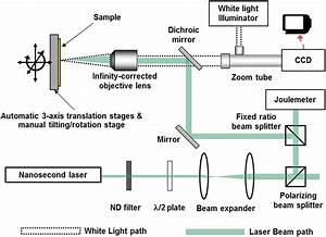 Schematic Of Nanosecond Laser Ablation Setup