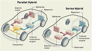 What Are Different Types Of Hybrid Engines