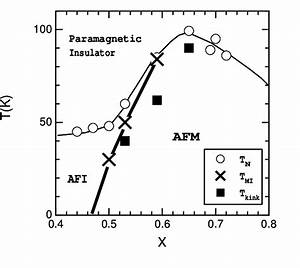 Detailed Magnetic Phase Diagram Near M