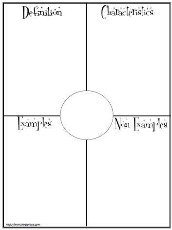 Frayer Model Template Frayer Model Template School Frayer Method