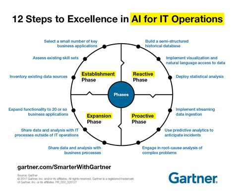 12 Steps to Excellence in Artificial Intelligence for IT ...