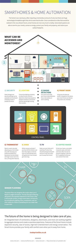 smart home automation ideas  pinterest smart