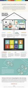 Smart Home Control : best 25 smart home automation ideas on pinterest smart home control iot smart home and home ~ Watch28wear.com Haus und Dekorationen