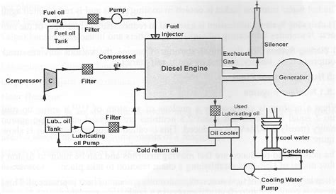 Diesel Generator Power Plant Diagram by Mechanical Engineering