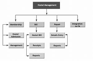 Hostel Management System  U2013 Free Student Projects