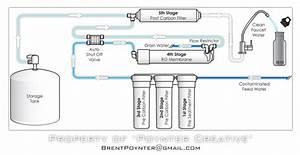 Reverse Osmosis Flow Chart By Brentpoynter On Deviantart