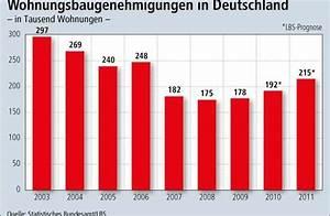 Lbs Wohn Riester : neustart beim wohnungsbau lbs prognose f r 2011 20 ~ Lizthompson.info Haus und Dekorationen