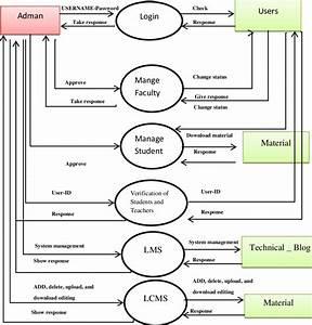Login User  Sing In   Diagram  1   Admin Page