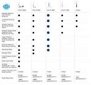 Oral-B Electric Toothbrush Comparison