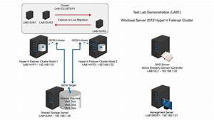 28 Hyper V Failover Cluster Diagram