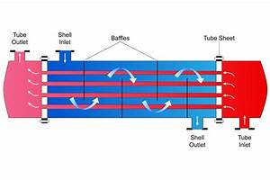 Shell And Tube Heat Exchanger Fundamentals