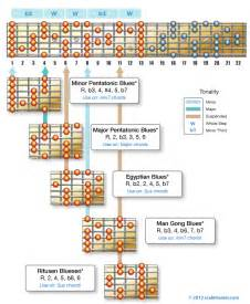 Pentatonic Blues Scale Guitar