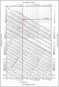 Volumenstrom Rohr Berechnen : optimierung von heizungsanlagen rohrnetzberechnung teil 2 sbz monteur ~ Themetempest.com Abrechnung