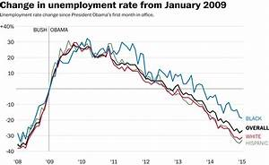 The group that's seen the slowest unemployment recovery ...