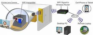 Buy Wifi Hidden Cameras And Nanny Cams With Internet