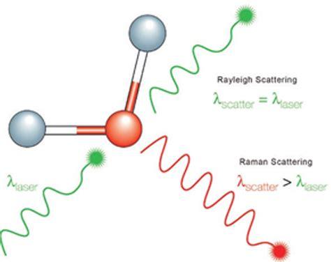 Global Raman Spectroscopy Market Tendencies, Revenue ...