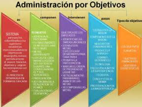 Objetivo De La Administracion