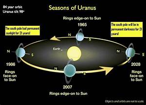 Uranus- Planet of Diamonds | Newton's Apple.org.uk