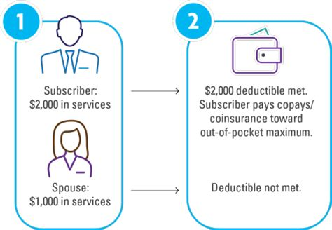 Due to your failure to satisfy the non returned equipment charge or deductible on a covered loss. True Family Embedded Deductibles Types Of Deductibles