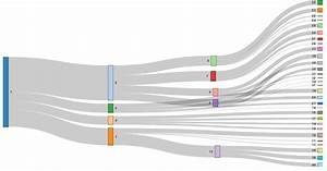 Change The Color Of Nodes In Rcharts Sankey Diagram In R