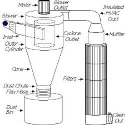 house design layout dust collection research equipment