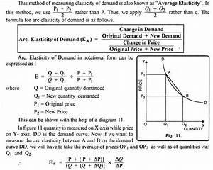 Measuring Price Elasticity Of Demand  5 Methods