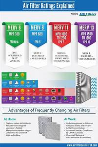 Filtrete Chart Merv Mpr And Fpr Rating Systems Air Filters Delivered