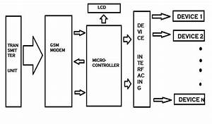 Home Devices Control System Using Gsm And Microcontroller