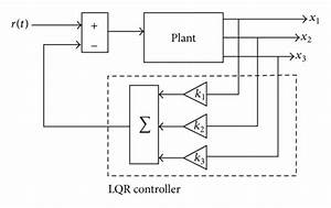 Basic Control Block Diagram Of Lqr Controller