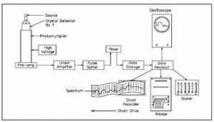Gamma Spectrometer Block Diagram  Gamma Spectroscopy