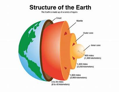 Earth Core Inner Layers Structure Worksheet Science