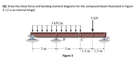 Solved Draw The Shear Force Bending Moment Diagra