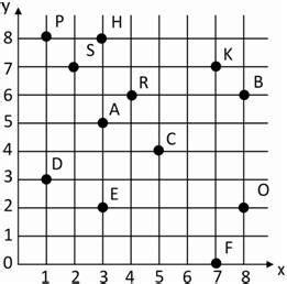 interactive quiz number lines  coordinates