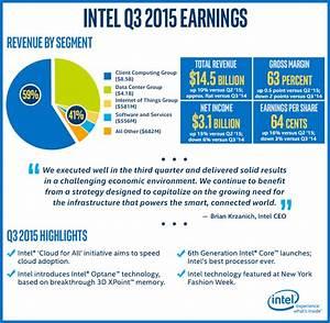 Intel Q3 Revenue Hits $14.5 Billion - PC Sales Not Diving ...