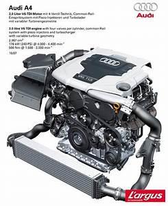 Fiabilité Moteur 2 7 Tdi Audi : audi a4 iv b8 laquelle choisir ~ Maxctalentgroup.com Avis de Voitures