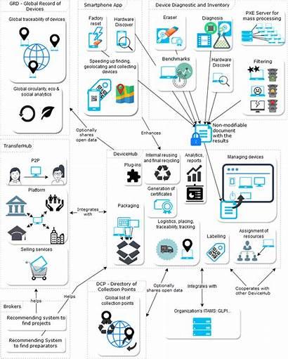 Ecosystem Open Source Platform Device Electronic Diagnostic