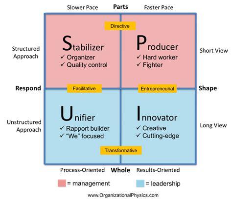 management  leadership   picture organizational