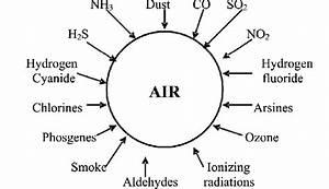 Factors Causing Air Pollution