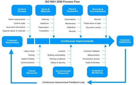 2000 Process Flow Interesting Diagram! Cash Flow Chart Sample Flowchart Start And Stop Warehouse System Best Software Microsoft Nervous Switch Case Symbol In Word Questions