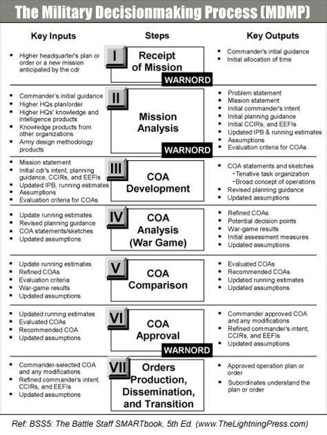 decision making methodology template about the military decisionmaking process mdmp the