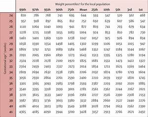A Global Reference For Fetal Weight And Birthweight